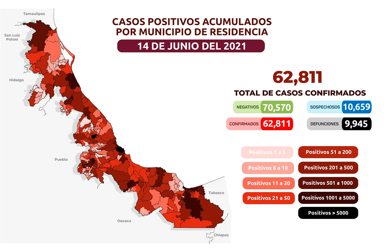 Veracruz registra 62 mil 811 casos positivos acumulados de covid