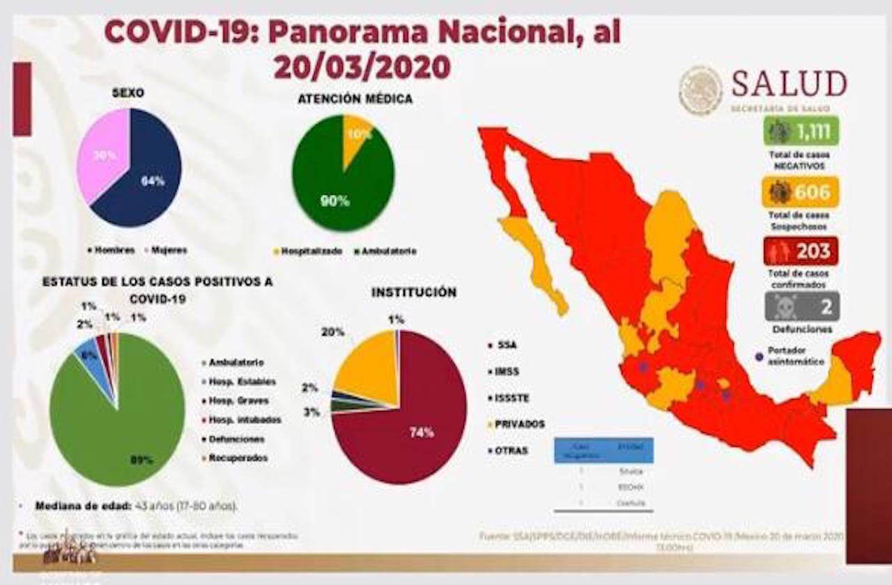 Confirman segunda muerte por coronavirus en México